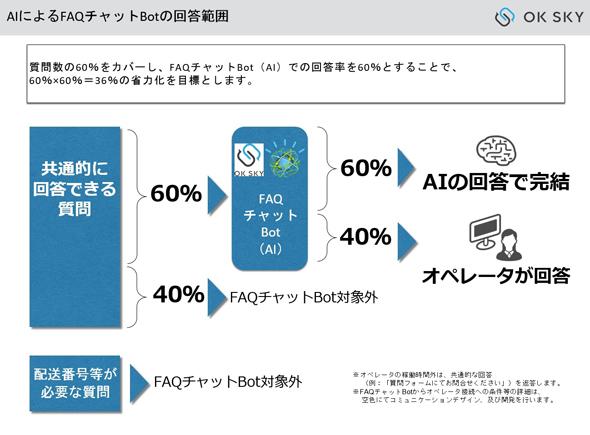 【ITmedia NEWS】に弊社「OK SKY」を掲載いただきました。