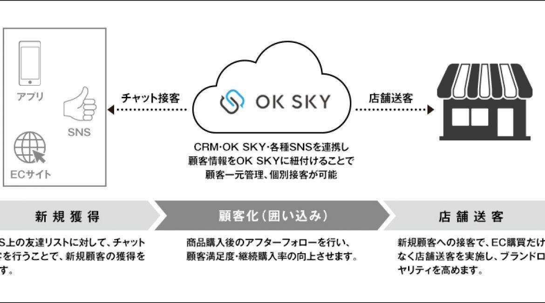 国内最大手ベルシステム24と空色が提供するコールセンターWEB接客ソリューション「OK SKY」 をベルシステム24サイトにてご紹介いただきました。